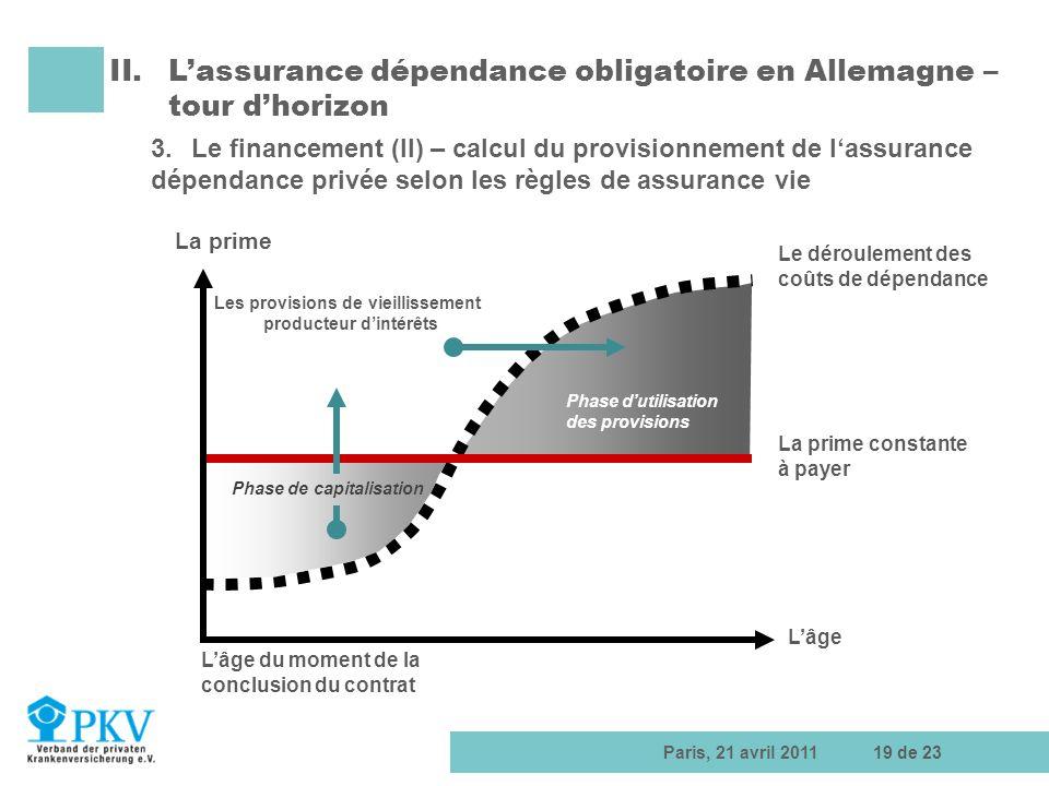 Paris, 21 avril 201119 de 23 Lâge Lâge du moment de la conclusion du contrat La prime La prime constante à payer Les provisions de vieillissement prod