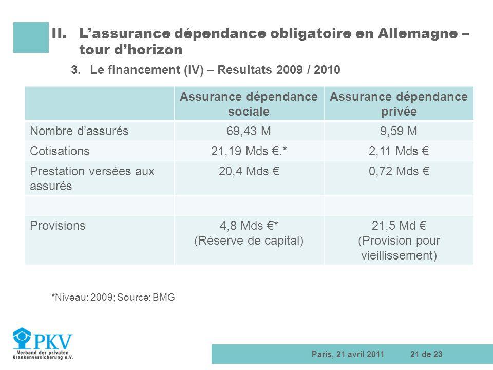 Paris, 21 avril 201121 de 23 II.Lassurance dépendance obligatoire en Allemagne – tour dhorizon 3.Le financement (IV) – Resultats 2009 / 2010 Assurance