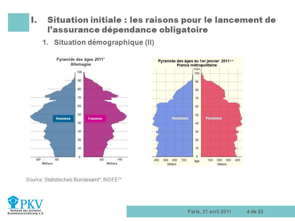 Paris, 21 avril 20114 de 23 I.Situation initiale : les raisons pour le lancement de lassurance dépendance obligatoire 1.Situation démographique (II) S