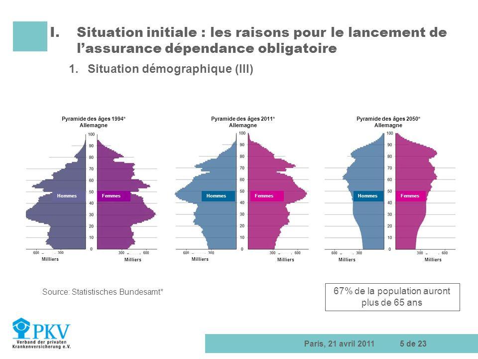 Paris, 21 avril 20115 de 23 I.Situation initiale : les raisons pour le lancement de lassurance dépendance obligatoire 1.Situation démographique (III)