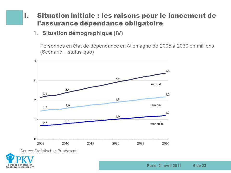Paris, 21 avril 201117 de 23 II.Lassurance dépendance obligatoire en Allemagne – tour dhorizon 2.Les prestations (II) Prestations ultérieures Soins de courte durée pour au plus 4 semaines par an en établissement de soins avec séjour permanent.
