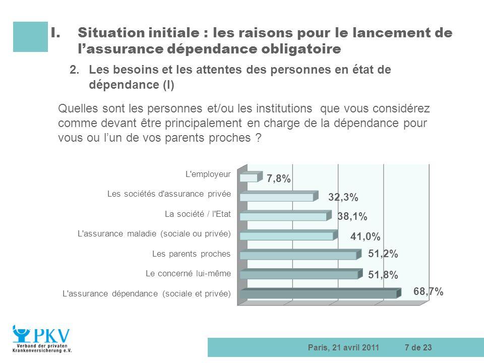 Paris, 21 avril 20117 de 23 I.Situation initiale : les raisons pour le lancement de lassurance dépendance obligatoire 2.Les besoins et les attentes de