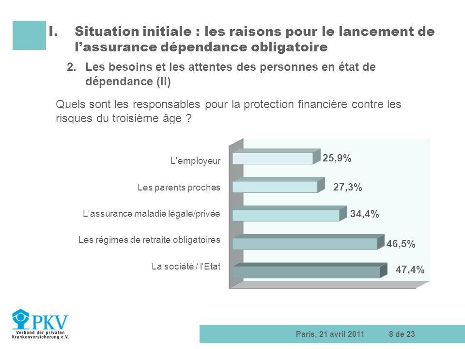 Paris, 21 avril 20118 de 23 I.Situation initiale : les raisons pour le lancement de lassurance dépendance obligatoire 2.Les besoins et les attentes de