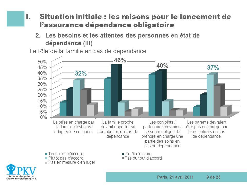 Paris, 21 avril 201110 de 23 I.Situation initiale: Les raisons pour le lancement de lassurance dépendance obligatoire 2.Les besoins et les attentes des personnes en état de dépendance (IV) Êtes-vous prémuni en cas de dépendance ?