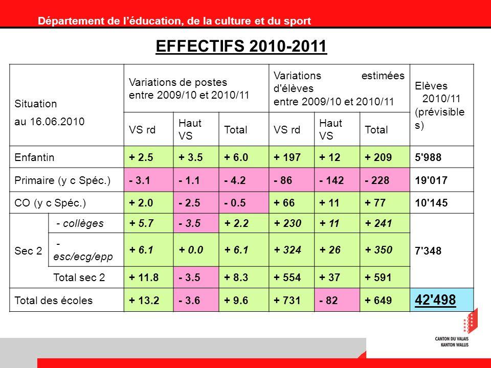 Département de léducation, de la culture et du sport EFFECTIFS 2010-2011 Situation Variations de postes entre 2009/10 et 2010/11 Variations estimées d élèves entre 2009/10 et 2010/11 Elèves 2010/11 (prévisible s) au 16.06.2010 VS rd Haut VS TotalVS rd Haut VS Total Enfantin+ 2.5+ 3.5+ 6.0+ 197+ 12+ 2095 988 Primaire (y c Spéc.)- 3.1- 1.1- 4.2- 86- 142- 22819 017 CO (y c Spéc.)+ 2.0- 2.5- 0.5+ 66+ 11+ 7710 145 Sec 2 - collèges+ 5.7- 3.5+ 2.2+ 230+ 11+ 241 7 348 - esc/ecg/epp + 6.1+ 0.0+ 6.1+ 324+ 26+ 350 Total sec 2+ 11.8- 3.5+ 8.3+ 554+ 37+ 591 Total des écoles+ 13.2- 3.6+ 9.6+ 731- 82+ 649 42 498