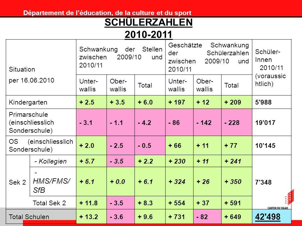 Département de léducation, de la culture et du sport SCHÜLERZAHLEN 2010-2011 Situation Schwankung der Stellen zwischen 2009/10 und 2010/11 Geschätzte Schwankung der Schülerzahlen zwischen 2009/10 und 2010/11 Schüler- Innen 2010/11 (voraussic htlich) per 16.06.2010 Unter- wallis Ober- wallis Total Unter- wallis Ober- wallis Total Kindergarten+ 2.5+ 3.5+ 6.0+ 197+ 12+ 2095 988 Primarschule (einschliesslich Sonderschule) - 3.1- 1.1- 4.2- 86- 142- 22819 017 OS (einschliesslich Sonderschule) + 2.0- 2.5- 0.5+ 66+ 11+ 7710 145 Sek 2 - Kollegien+ 5.7- 3.5+ 2.2+ 230+ 11+ 241 7 348 - HMS/FMS/ SfB + 6.1+ 0.0+ 6.1+ 324+ 26+ 350 Total Sek 2+ 11.8- 3.5+ 8.3+ 554+ 37+ 591 Total Schulen+ 13.2- 3.6+ 9.6+ 731- 82+ 649 42 498