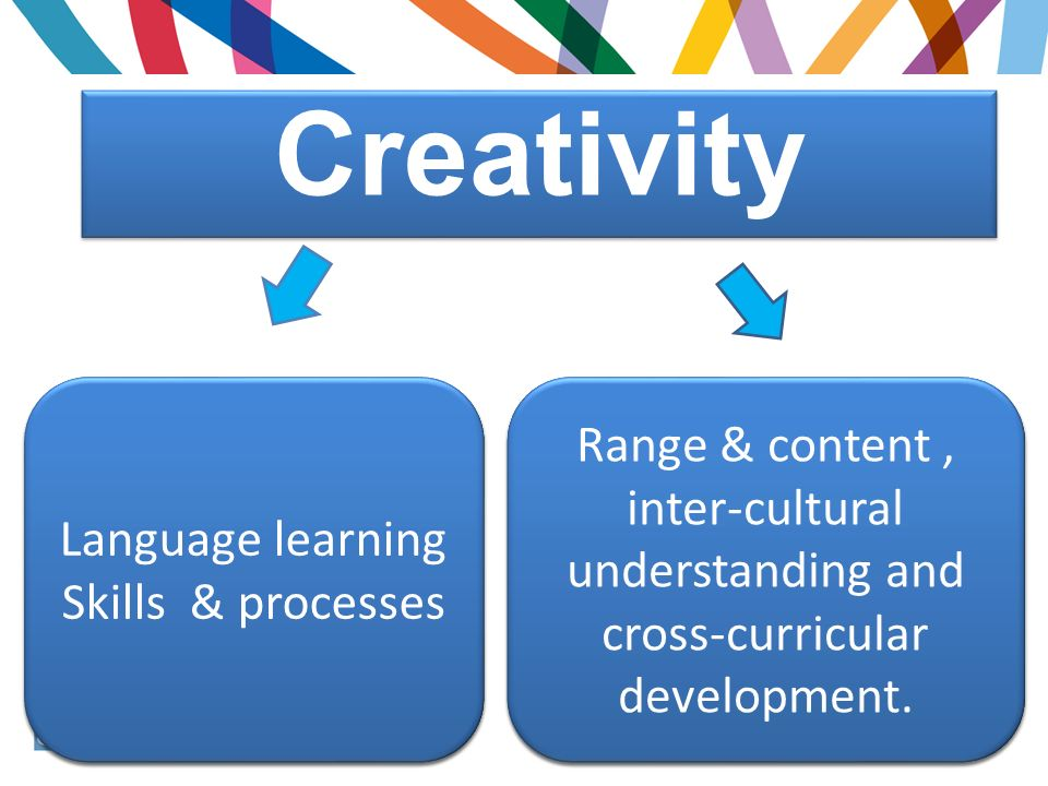 Creativity in how we deliver a range of skills to reinforce language use for real purpose in how we deliver a curriculum content which is relevant and ensures engagement & progression Language learning Skills & processes Range & content, inter-cultural understanding and cross-curricular development.