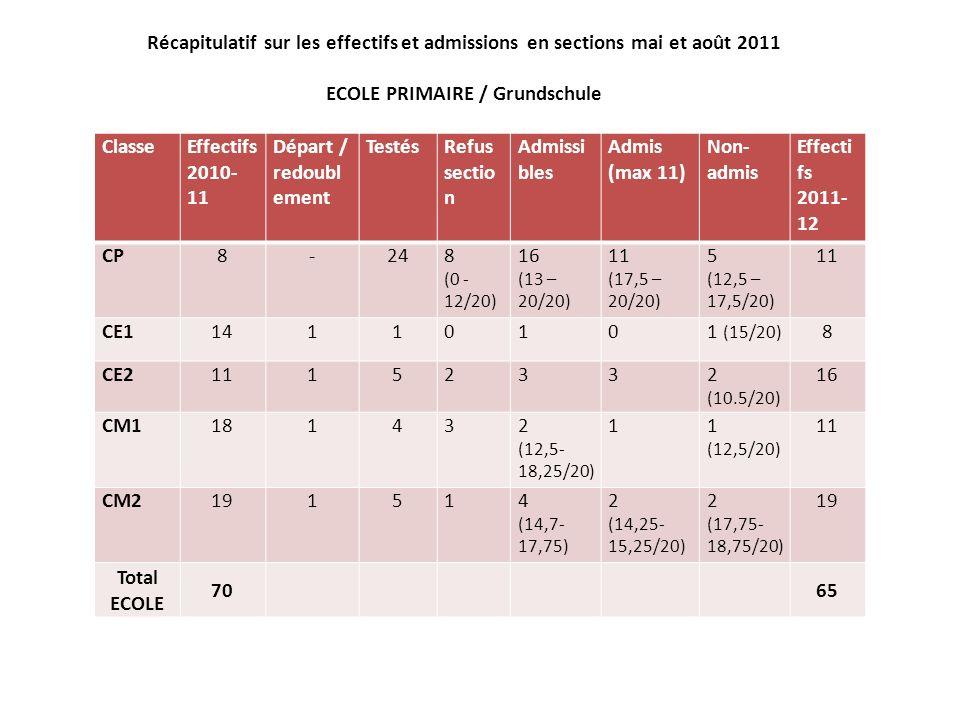 Récapitulatif sur les effectifs et admissions en sections mai et août 2011 COLLEGE ClasseEffectifs 2010-11 Départ / redouble ment TestésRefus section Admissibl es AdmisNon- admis Total classe 6ème2226421 + 1 (après comm) (1)20 5ème1317343 + 1 (après comm) (1)24 4ème25-0000012 3ème1541011026 Total COLLEGE 7582