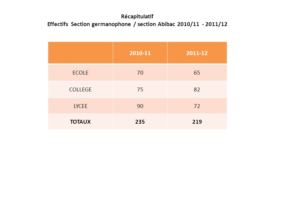Récapitulatif Effectifs Section germanophone / section Abibac 2010/11 - 2011/12 2010-112011-12 ECOLE7065 COLLEGE7582 LYCEE9072 TOTAUX235219