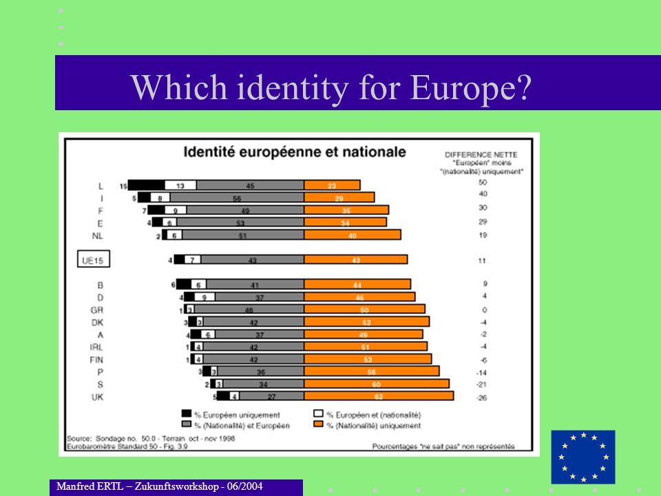 Manfred ERTL – Zukunftsworkshop - 06/2004 Which identity for Europe?