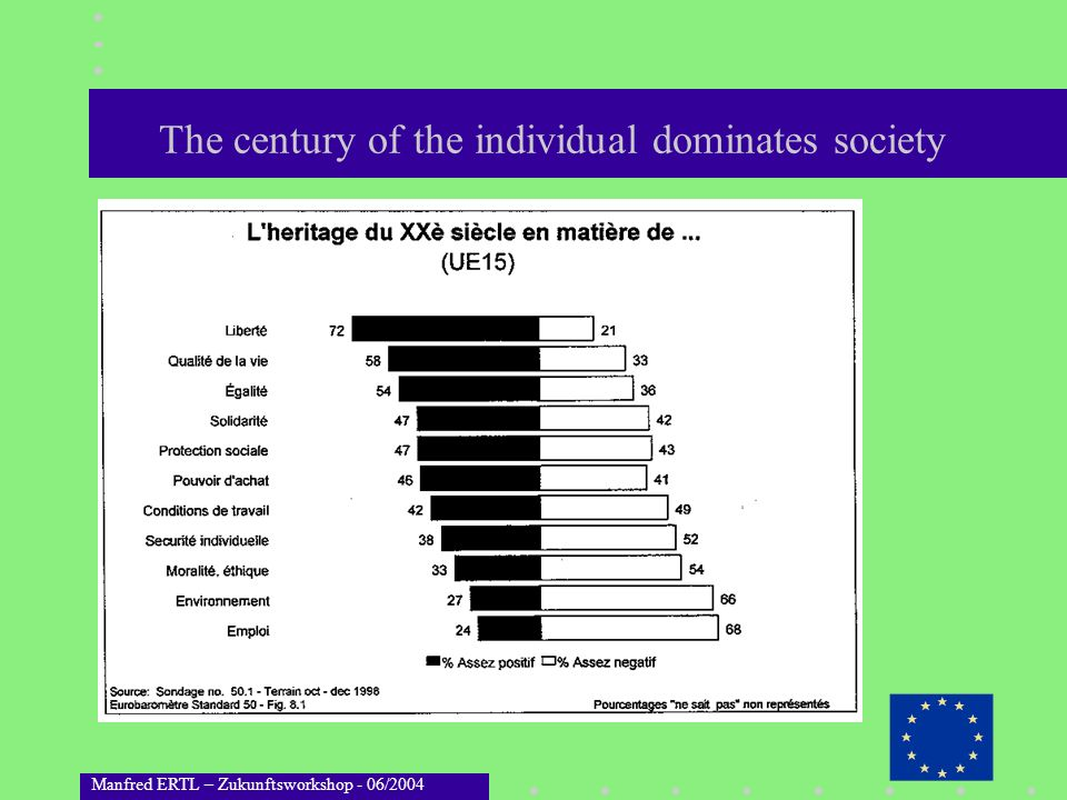 Manfred ERTL – Zukunftsworkshop - 06/2004 The century of the individual dominates society