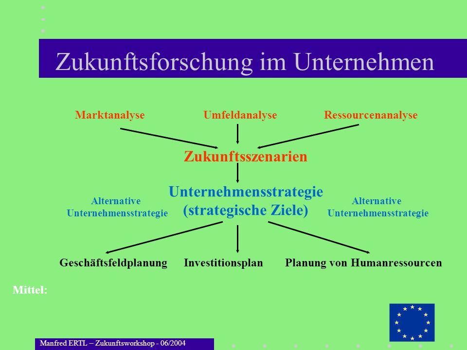 Manfred ERTL – Zukunftsworkshop - 06/2004 Zukunftsforschung im Unternehmen Marktanalyse Unternehmensstrategie (strategische Ziele) Zukunftsszenarien U