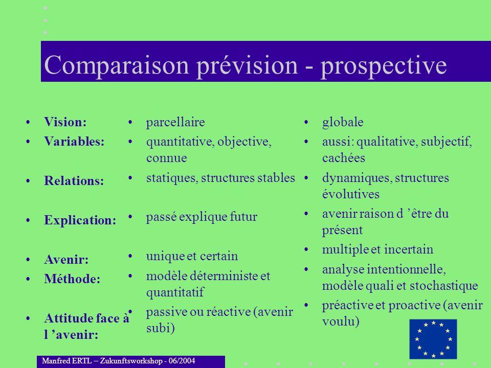 Manfred ERTL – Zukunftsworkshop - 06/2004 Comparaison prévision - prospective parcellaire quantitative, objective, connue statiques, structures stable