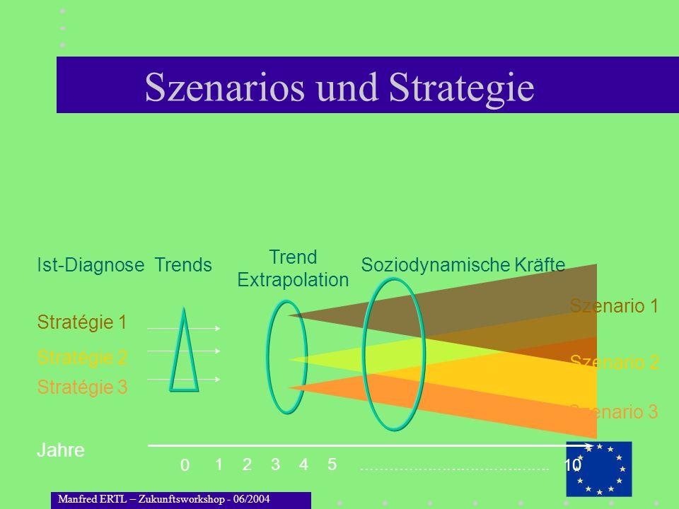Manfred ERTL – Zukunftsworkshop - 06/2004 Szenarios und Strategie TrendsSoziodynamische KräfteIst-Diagnose Stratégie 1 Jahre Stratégie 2 Stratégie 3 T