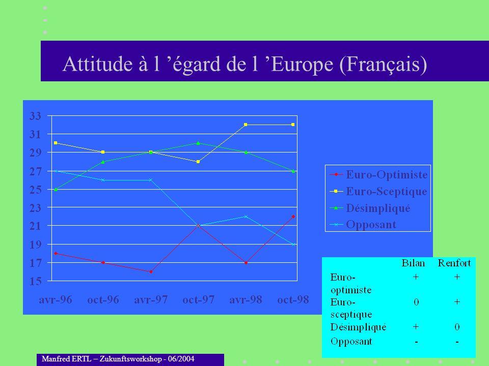 Manfred ERTL – Zukunftsworkshop - 06/2004 Bénéfices de la politique de lUE Sondage CSA 8/1997