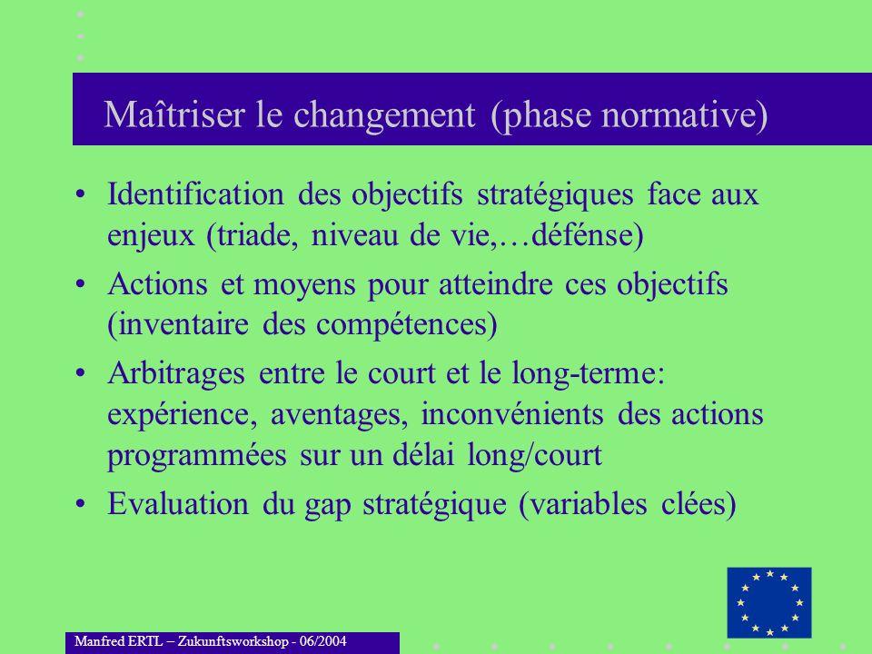 Manfred ERTL – Zukunftsworkshop - 06/2004 Maîtriser le changement (phase normative) Identification des objectifs stratégiques face aux enjeux (triade,