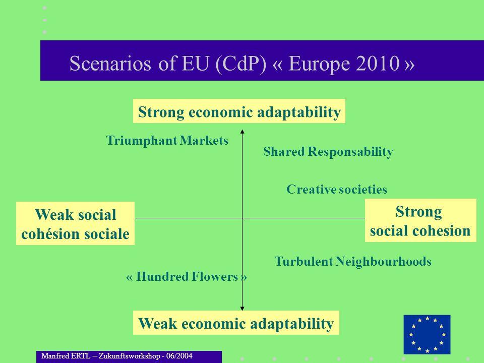 Manfred ERTL – Zukunftsworkshop - 06/2004 Scenarios of EU (CdP) « Europe 2010 » Strong economic adaptability Weak economic adaptability Strong social