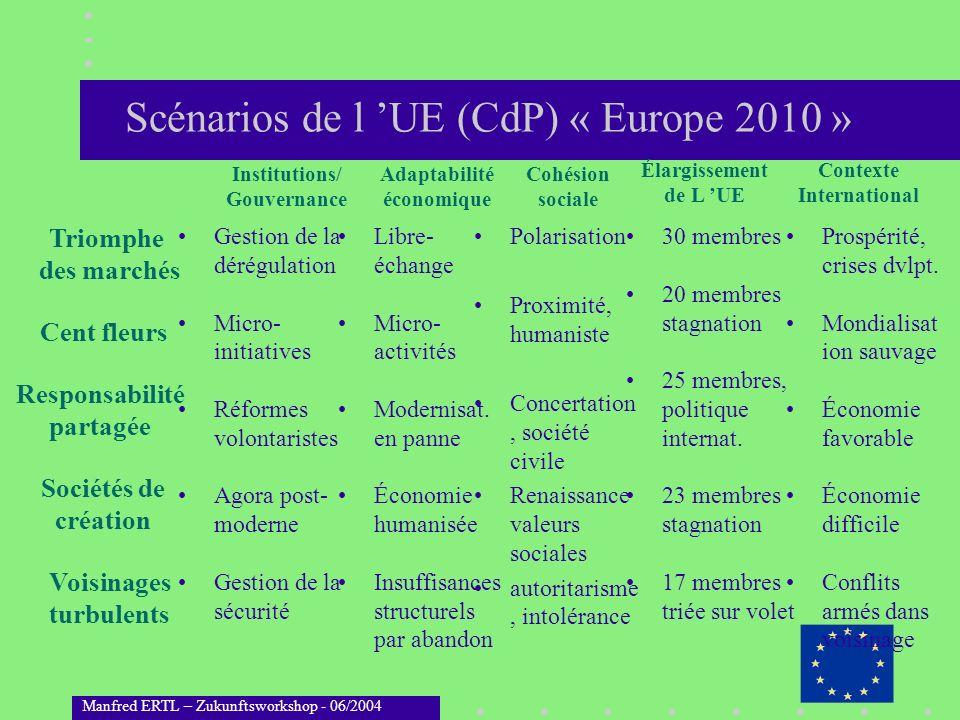 Manfred ERTL – Zukunftsworkshop - 06/2004 Gestion de la dérégulation Micro- initiatives Réformes volontaristes Agora post- moderne Gestion de la sécur