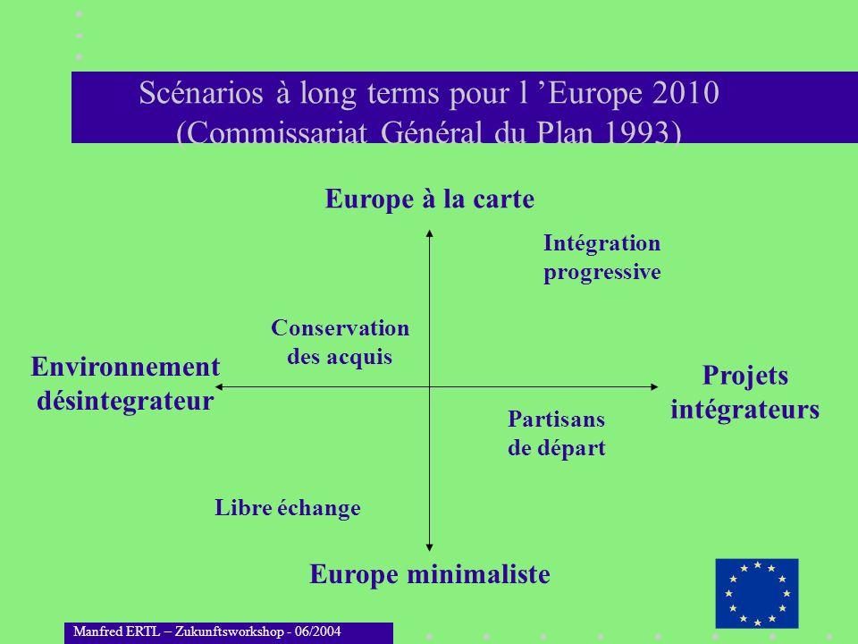 Manfred ERTL – Zukunftsworkshop - 06/2004 Scénarios à long terms pour l Europe 2010 (Commissariat Général du Plan 1993) Europe à la carte Europe minim