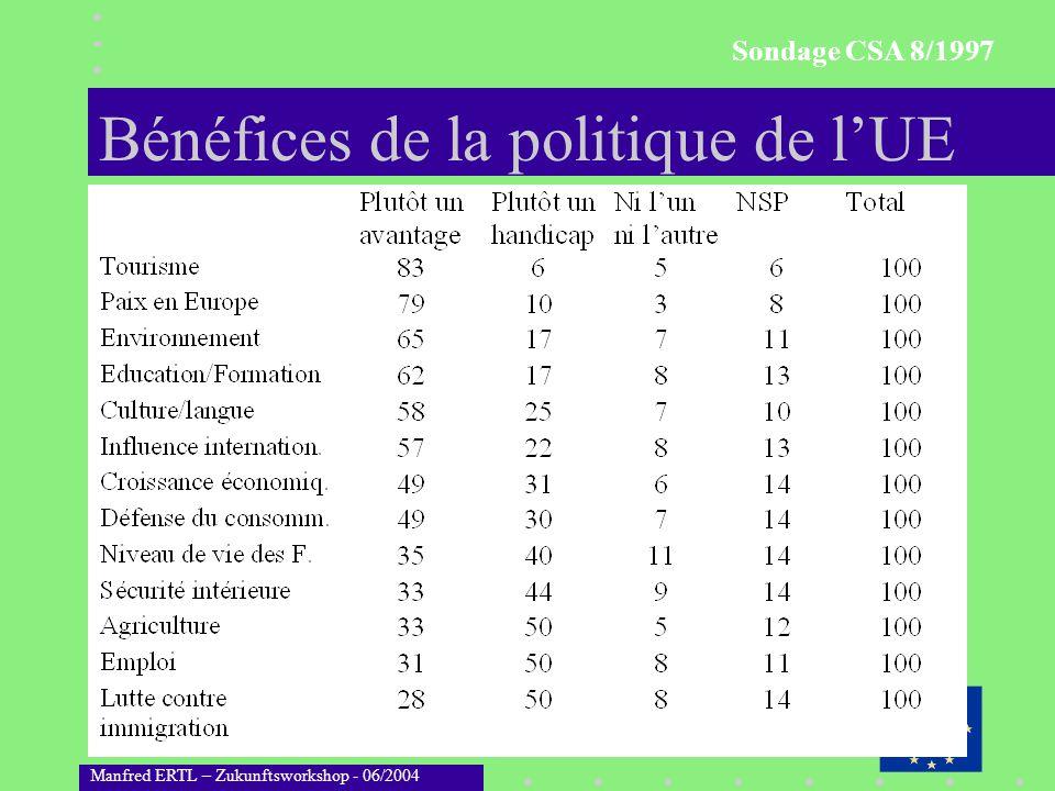 Manfred ERTL – Zukunftsworkshop - 06/2004 Prinzipien der Zukunftsforschung Langfrist-Orientierung Globaler Ansatz Keine « ceteris paribus » Klauseln Strategische Ziele