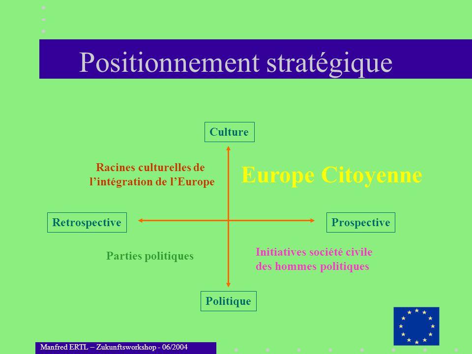 Manfred ERTL – Zukunftsworkshop - 06/2004 Positionnement stratégique Culture Politique RetrospectiveProspective Europe Citoyenne Initiatives société c