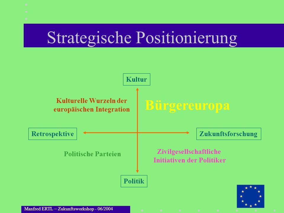 Manfred ERTL – Zukunftsworkshop - 06/2004 Strategische Positionierung Kultur Politik RetrospektiveZukunftsforschung Bürgereuropa Zivilgesellschaftlich