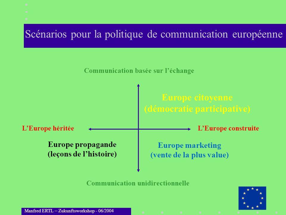 Manfred ERTL – Zukunftsworkshop - 06/2004 Scénarios pour la politique de communication européenne LEurope construite Communication unidirectionnelle L