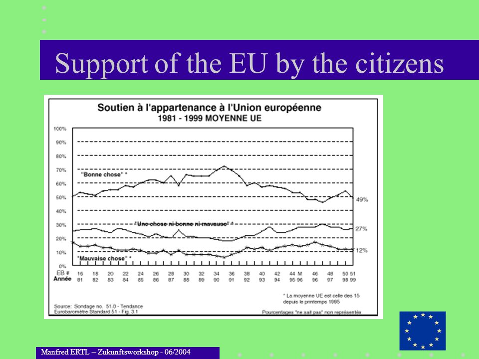 Manfred ERTL – Zukunftsworkshop - 06/2004 Support of the EU by the citizens
