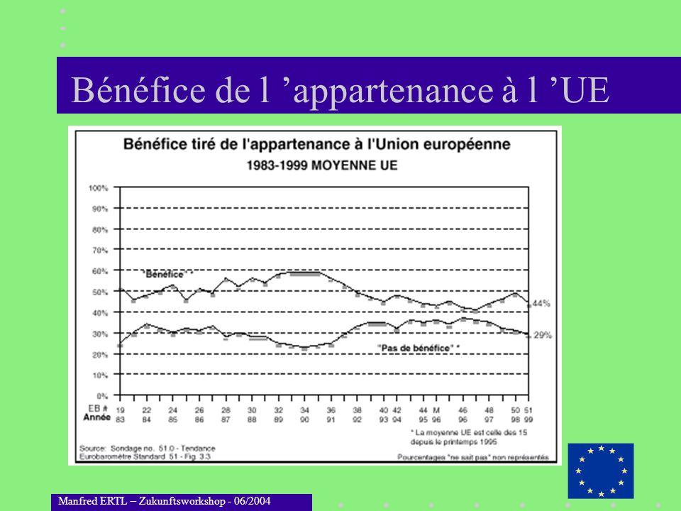 Manfred ERTL – Zukunftsworkshop - 06/2004 Bénéfice de l appartenance à l UE