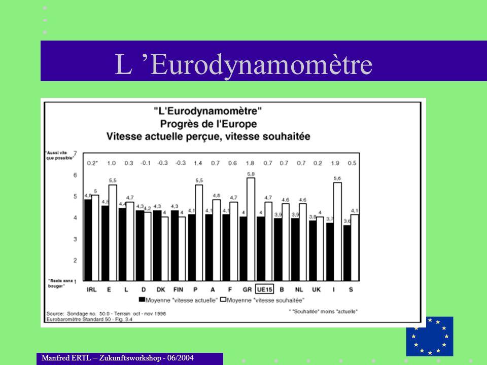 Manfred ERTL – Zukunftsworkshop - 06/2004 Qui devrait intégrer l UE?