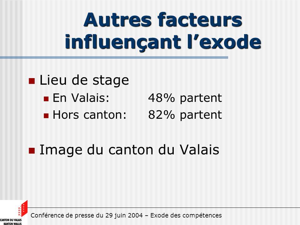 Conférence de presse du 29 juin 2004 – Exode des compétences Autres facteurs influençant lexode Lieu de stage En Valais: 48% partent Hors canton: 82% partent Image du canton du Valais