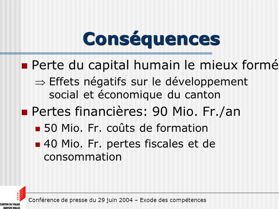 Conférence de presse du 29 juin 2004 – Exode des compétences Conséquences Perte du capital humain le mieux formé Effets négatifs sur le développement social et économique du canton Pertes financières: 90 Mio.