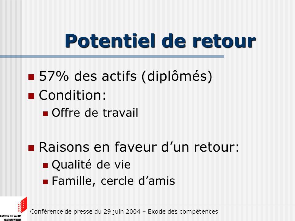 Conférence de presse du 29 juin 2004 – Exode des compétences Potentiel de retour 57% des actifs (diplômés) Condition: Offre de travail Raisons en faveur dun retour: Qualité de vie Famille, cercle damis