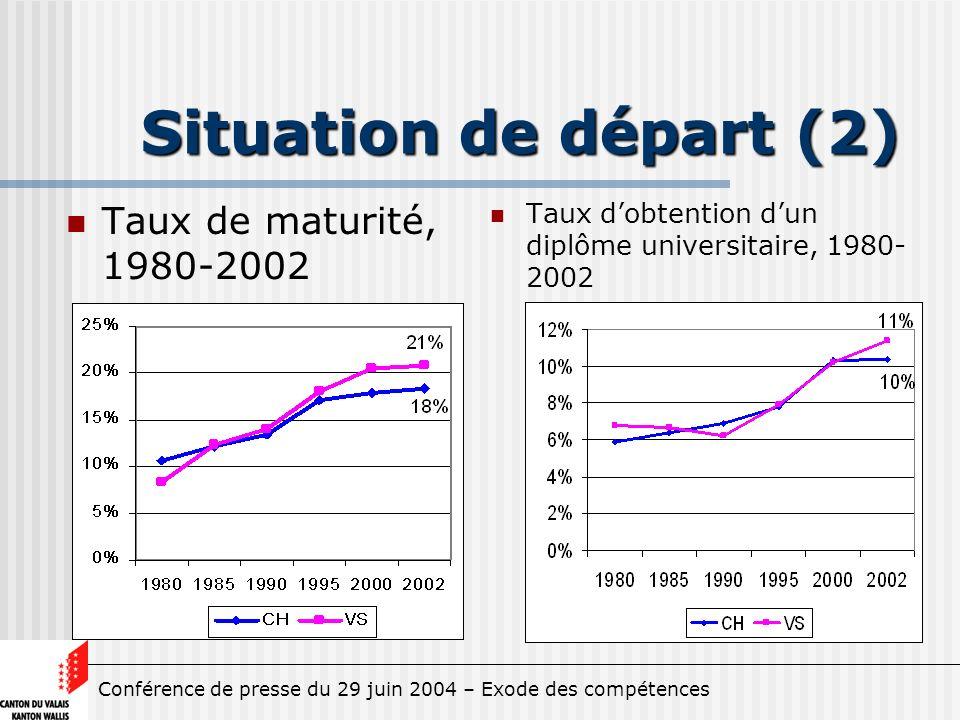 Conférence de presse du 29 juin 2004 – Exode des compétences Situation de départ (2) Taux de maturité, 1980-2002 Taux dobtention dun diplôme universitaire, 1980- 2002