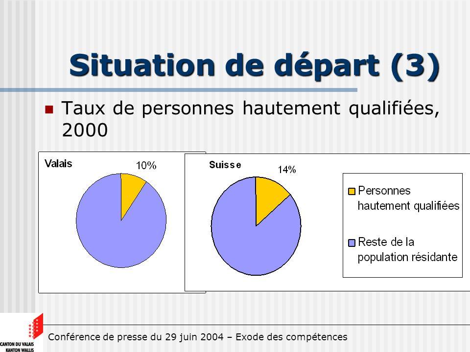 Conférence de presse du 29 juin 2004 – Exode des compétences Situation de départ (3) Taux de personnes hautement qualifiées, 2000