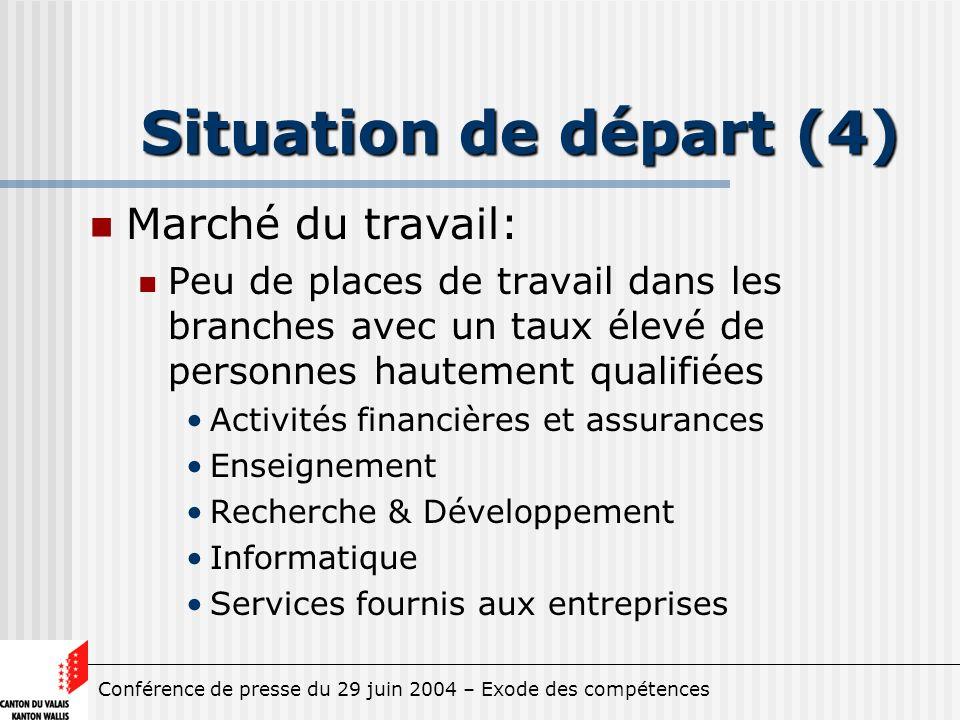 Conférence de presse du 29 juin 2004 – Exode des compétences Situation de départ (4) Marché du travail: Peu de places de travail dans les branches ave