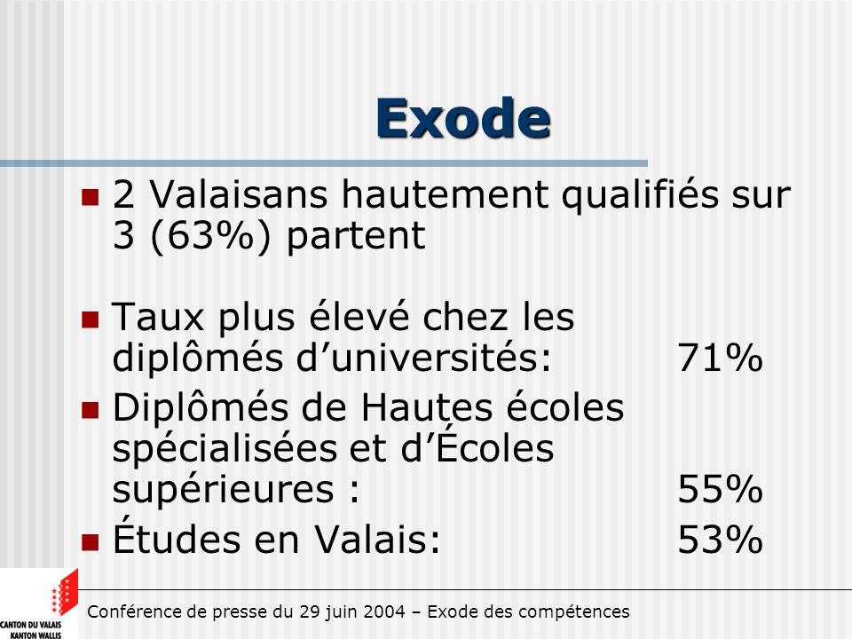 Conférence de presse du 29 juin 2004 – Exode des compétences Exode 2 Valaisans hautement qualifiés sur 3 (63%) partent Taux plus élevé chez les diplômés duniversités:71% Diplômés de Hautes écoles spécialisées et dÉcoles supérieures : 55% Études en Valais: 53%