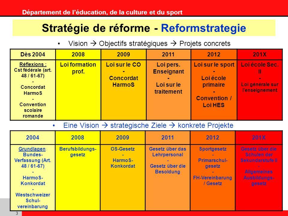 Département de léducation, de la culture et du sport 3 Stratégie de réforme - Reformstrategie Eine Vision strategische Ziele konkrete Projekte Vision Objectifs stratégiques Projets concrets Dès 20042008200920112012201X Réflexions : Cst fédérale (art.