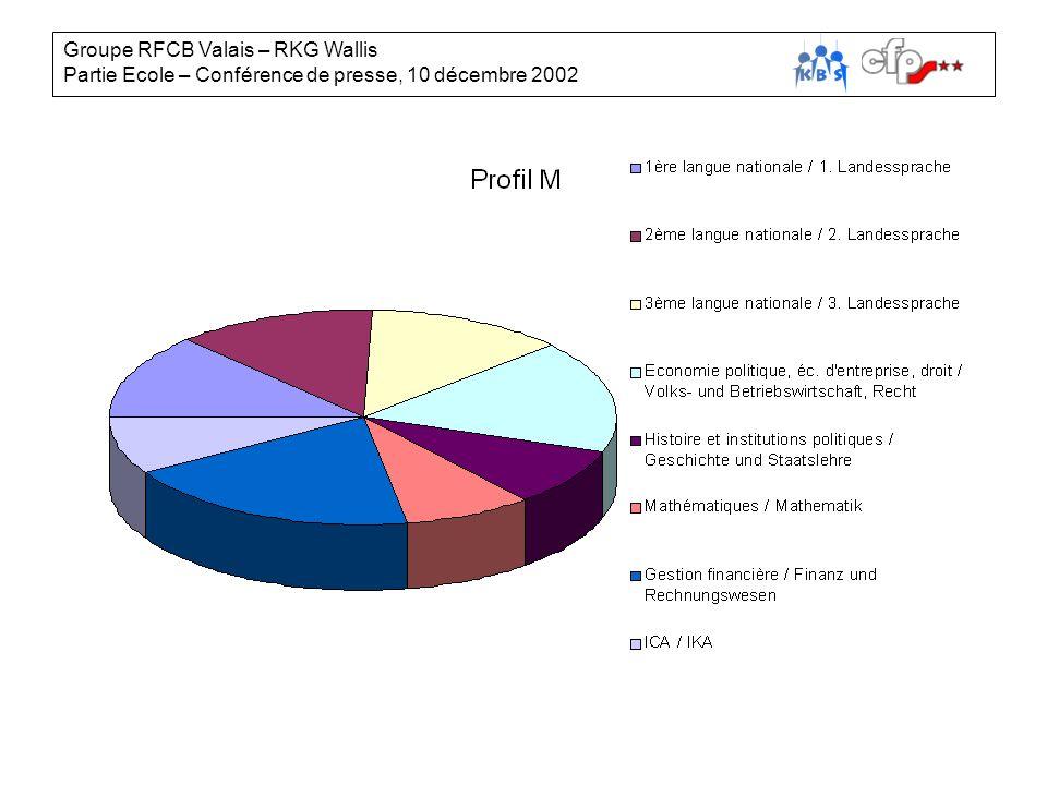 2 Cours de baseBasiskursCB-BK 1 2 3 Année / Schuljahr Profil BProfil EProfil M M Standortbest.Evaluation