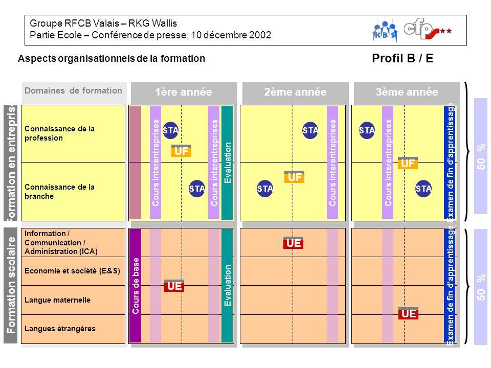 Groupe RFCB Valais – RKG Wallis Partie Ecole – Conférence de presse, 10 décembre 2002 Lernbereiche Organisatorische Gliederung der Ausbildung Berufskunde Branchenkunde Betrieblicher Teil Information / Kommunikation / Administration (IKA) Wirtschaft und Gesellschaft ( W&G) 1.
