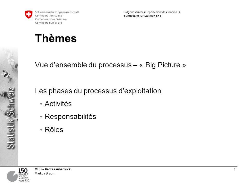 1 MEB – Prozessüberblick Markus Braun Eidgenössisches Departement des Innern EDI Bundesamt für Statistik BFS Thèmes Vue densemble du processus – « Big Picture » Les phases du processus dexploitation Activités Responsabilités Rôles