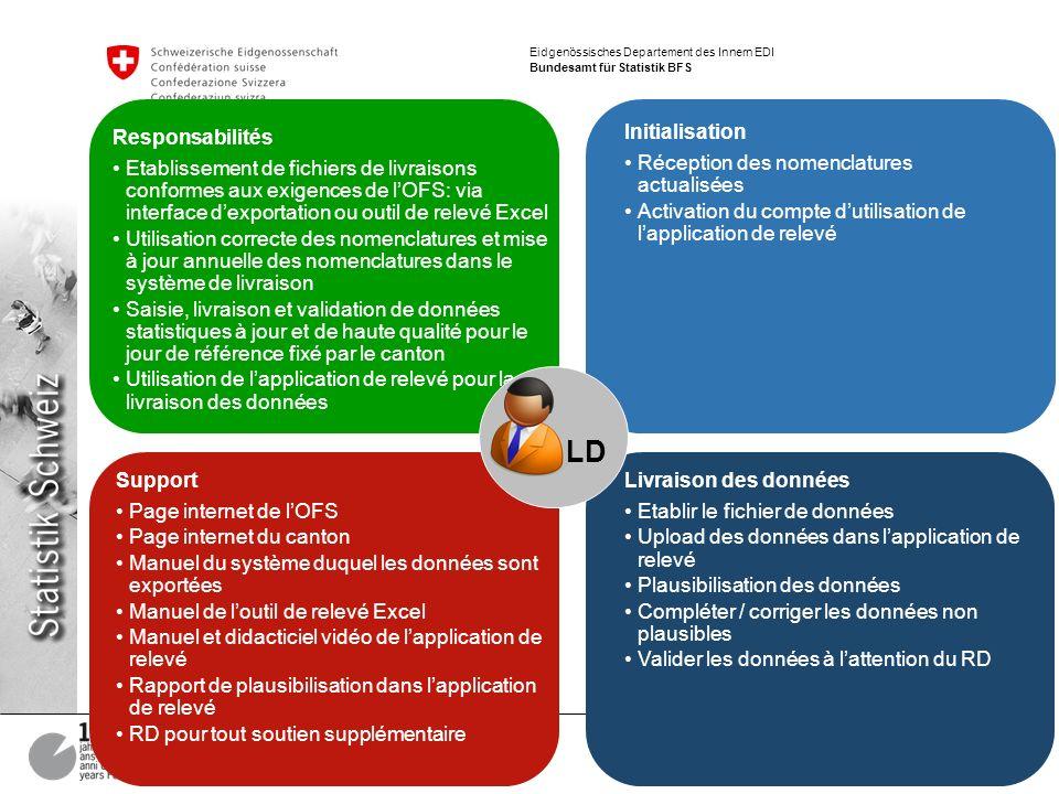 15 MEB – Prozessüberblick Markus Braun Eidgenössisches Departement des Innern EDI Bundesamt für Statistik BFS Responsabilités Etablissement de fichier
