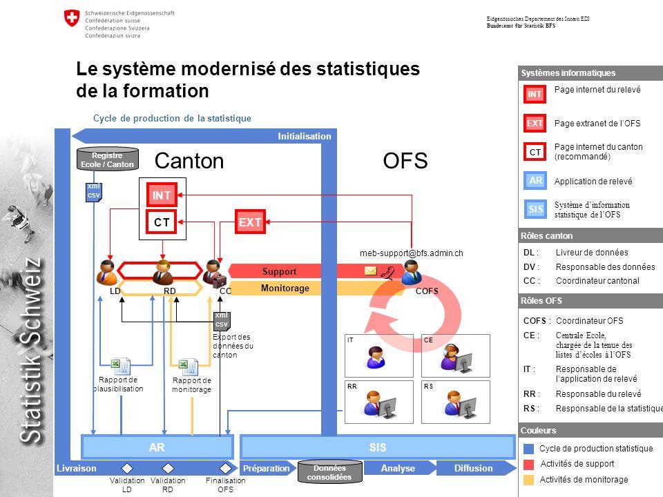 Eidgenössisches Departement des Innern EDI Bundesamt für Statistik BFS Le système modernisé des statistiques de la formation AR Monitorage RDCC CEITRR