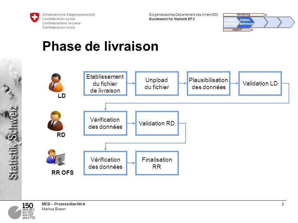 5 MEB – Prozessüberblick Markus Braun Eidgenössisches Departement des Innern EDI Bundesamt für Statistik BFS Phase de livraison Etablissement du fichi