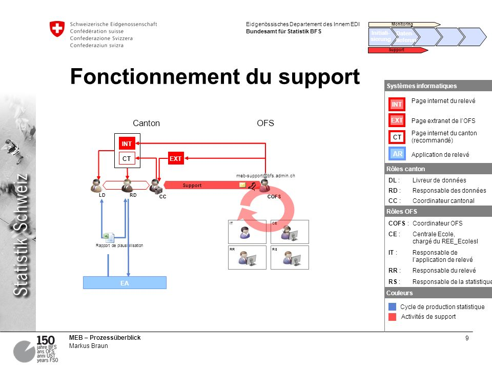 9 MEB – Prozessüberblick Markus Braun Eidgenössisches Departement des Innern EDI Bundesamt für Statistik BFS Fonctionnement du support EA Support RD C