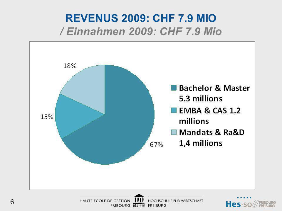 REVENUS 2009: CHF 7.9 MIO / Einnahmen 2009: CHF 7.9 Mio 6