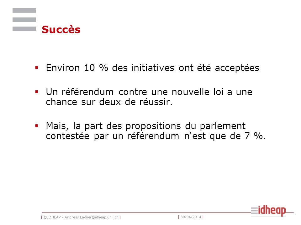 | ©IDHEAP – Andreas.Ladner@idheap.unil.ch | | 30/04/2014 | Succès Environ 10 % des initiatives ont été acceptées Un référendum contre une nouvelle loi a une chance sur deux de réussir.