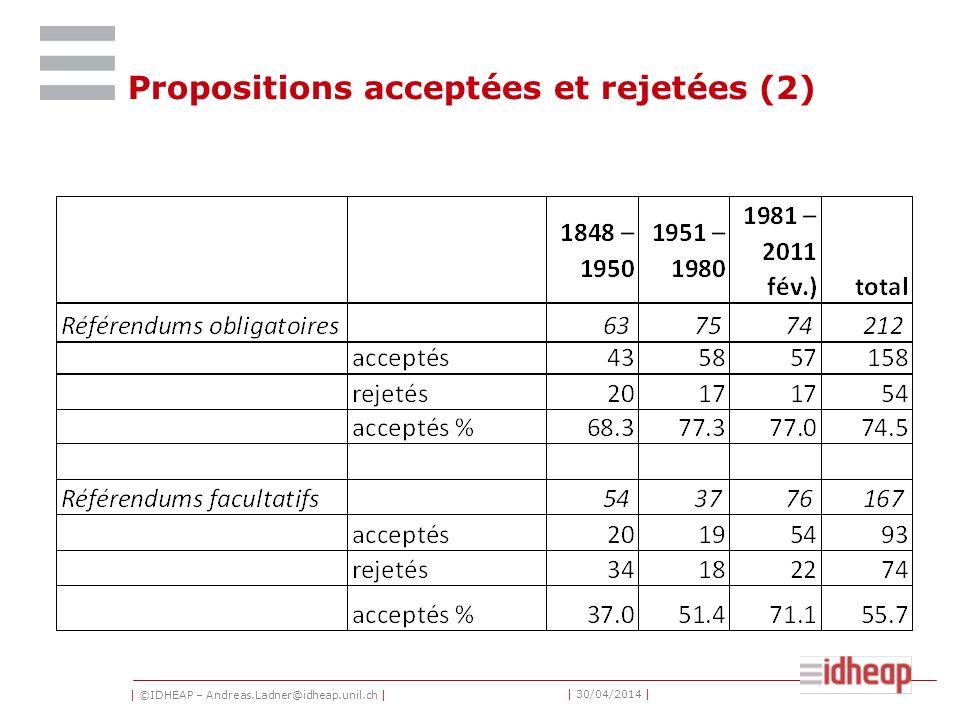 | ©IDHEAP – Andreas.Ladner@idheap.unil.ch | | 30/04/2014 | Propositions acceptées et rejetées (2)