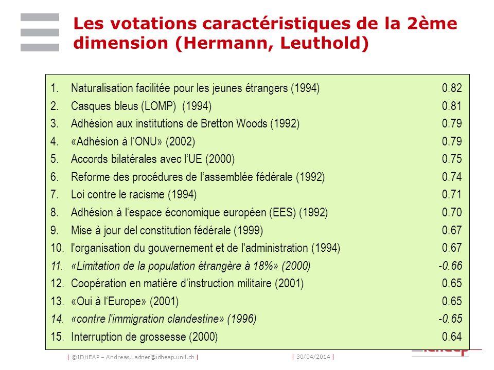 | ©IDHEAP – Andreas.Ladner@idheap.unil.ch | | 30/04/2014 | 1.Naturalisation facilitée pour les jeunes étrangers (1994)0.82 2.Casques bleus (LOMP) (1994)0.81 3.Adhésion aux institutions de Bretton Woods (1992)0.79 4.«Adhésion à lONU» (2002)0.79 5.Accords bilatérales avec lUE (2000)0.75 6.Reforme des procédures de lassemblée fédérale (1992)0.74 7.Loi contre le racisme (1994)0.71 8.Adhésion à lespace économique européen (EES) (1992)0.70 9.Mise à jour del constitution fédérale (1999)0.67 10.l organisation du gouvernement et de l administration (1994)0.67 11.«Limitation de la population étrangère à 18%» (2000)-0.66 12.Coopération en matière dinstruction militaire (2001)0.65 13.«Oui à lEurope» (2001)0.65 14.«contre l immigration clandestine» (1996)-0.65 15.Interruption de grossesse (2000)0.64 Les votations caractéristiques de la 2ème dimension (Hermann, Leuthold)
