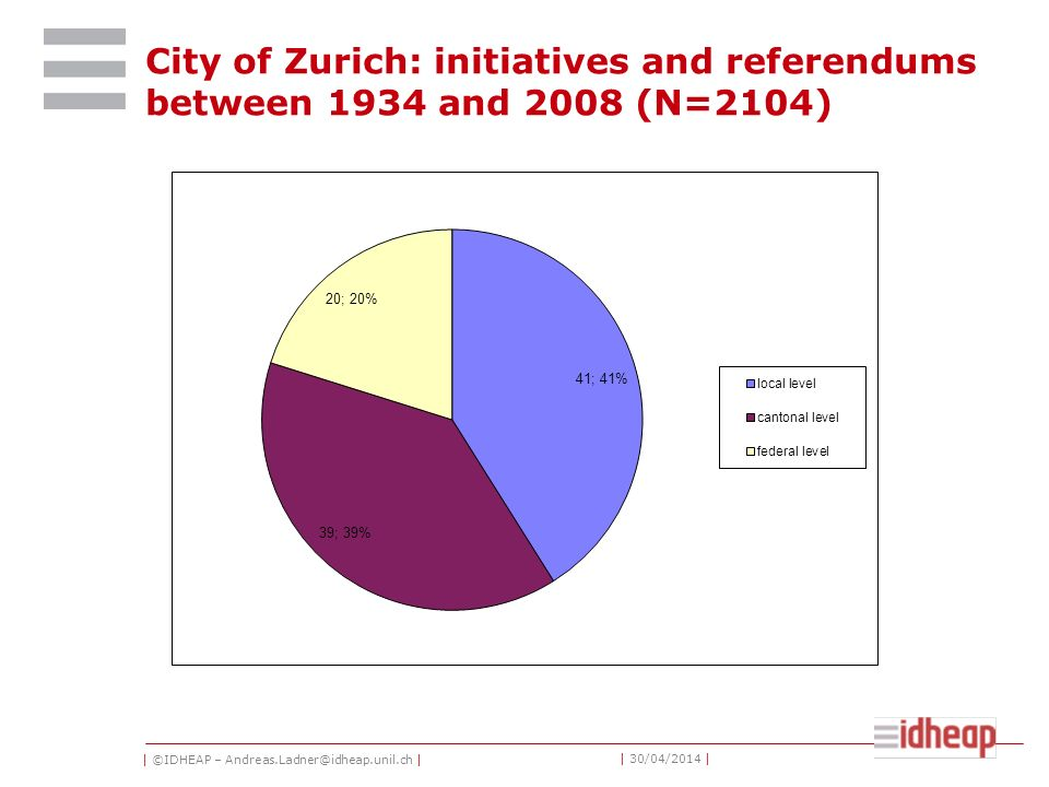| ©IDHEAP – Andreas.Ladner@idheap.unil.ch | | 30/04/2014 | City of Zurich: initiatives and referendums between 1934 and 2008 (N=2104)